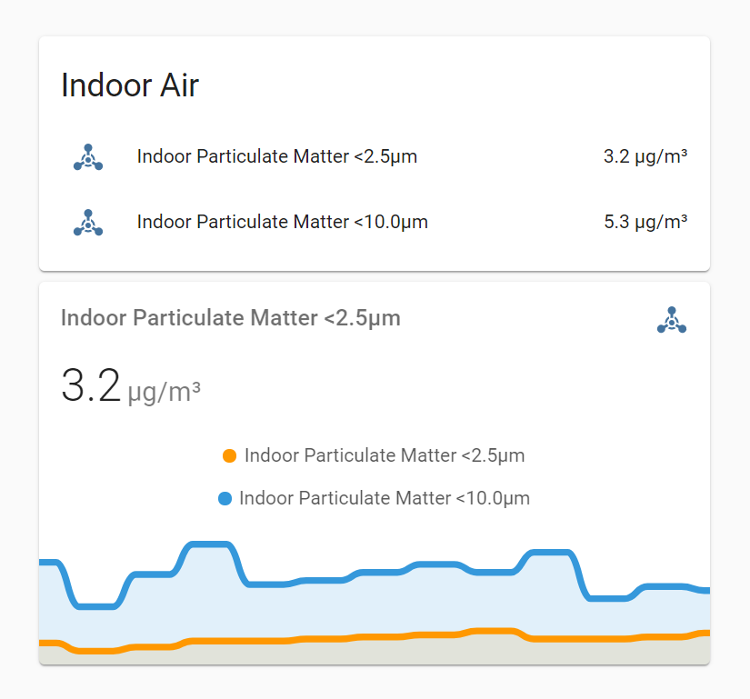 Screenshot of Home Assistant interface showing current values and a trend chart, for each size of particulate matter.